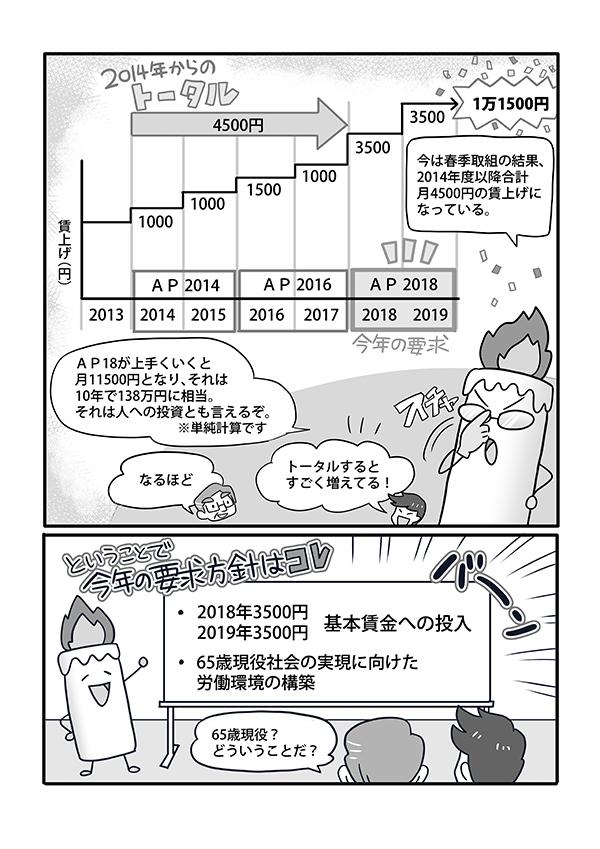 新日鐵住金本社労働組合の春闘説明漫画[画像2]